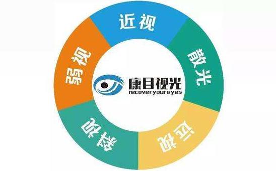 视力加盟品牌,康目视光视力保健前景大收益好_3