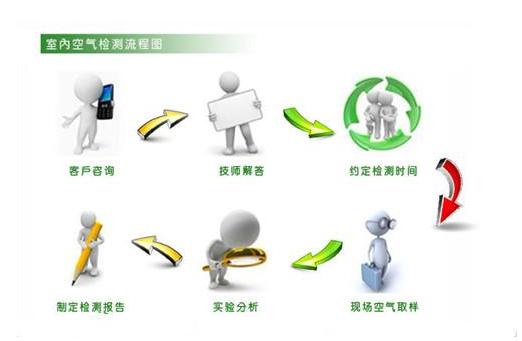 环保产品加盟店成功经营三要诀_2